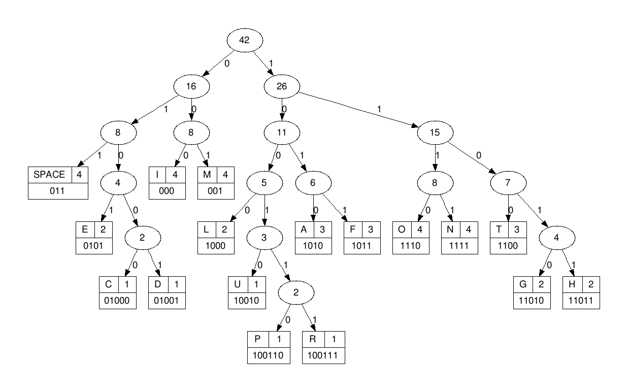 Implementation of Huffman Coding algorithm with binary trees